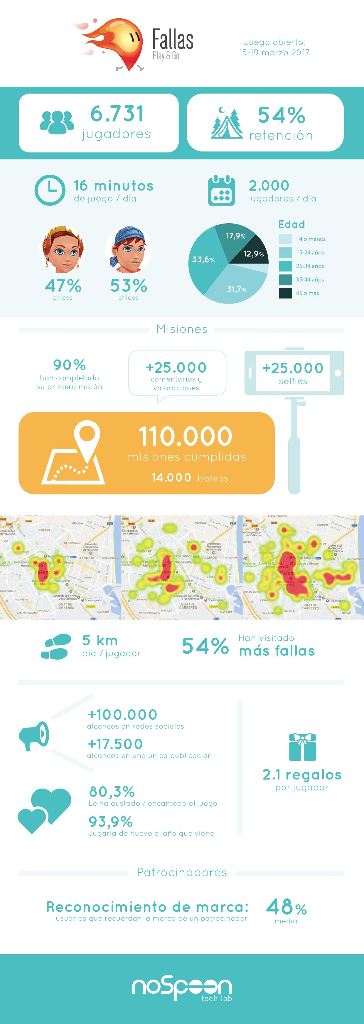 Infografía y resultados Fallas Play&Go